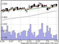 8253クレセゾンの株価チャート