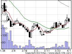 8256プロルートの株式チャート