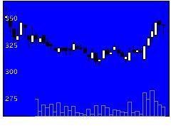 8260井筒屋の株価チャート