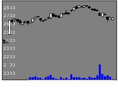 8267イオンの株価チャート