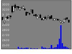 8273イズミの株価チャート