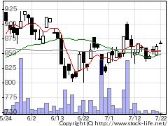 8275フォーバルの株式チャート