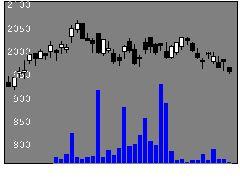 8276平和堂の株価チャート