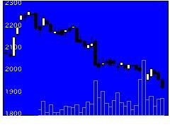 8278フジの株価チャート