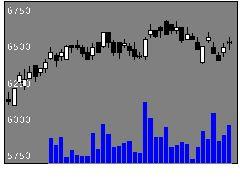 8279ヤオコーの株価チャート