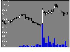 8281ゼビオHDの株式チャート