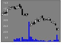 8282ケーズHDの株価チャート