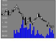8283PALTACの株式チャート