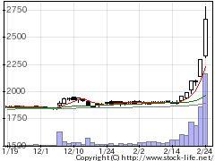 8287MV西日本の株価チャート