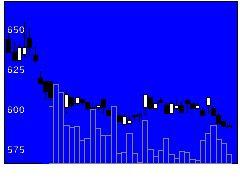 8289オリンピックの株価チャート