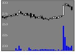 8291日産東HDの株価チャート