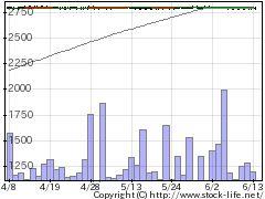 8293ATグループの株式チャート