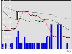 8301日銀の株価チャート