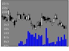 8303新生銀の株価チャート