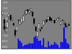 8306三菱UFJの株価チャート