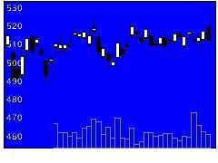 8308りそなHDの株価チャート