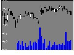 8331千葉銀行の株式チャート