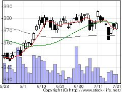 8334群馬銀行の株価チャート