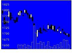 8336武蔵銀の株価チャート
