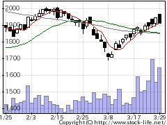 8342青森銀の株価チャート