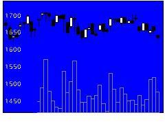 8343秋田銀の株価チャート