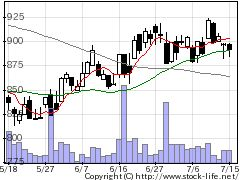 8344山形銀の株式チャート
