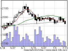 8345岩手銀行の株価チャート