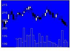 8346東邦銀の株価チャート