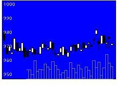 8349東北銀行の株価チャート