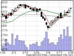 8350みちのく銀の株式チャート