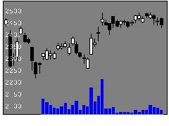 8354ふくおかFGの株価チャート