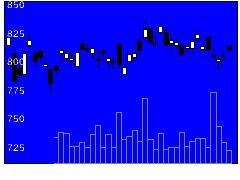 8355静岡銀の株価チャート