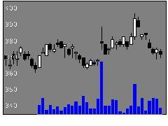 8358スルガ銀の株式チャート