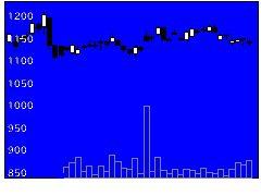 8360山梨中央銀行の株式チャート