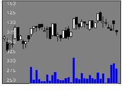 8362福井銀行の株価チャート