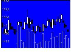 8364清水銀の株価チャート