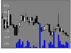 8365富山銀行の株式チャート