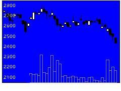 8366滋賀銀行の株価チャート