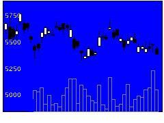 8369京都銀行の株価チャート