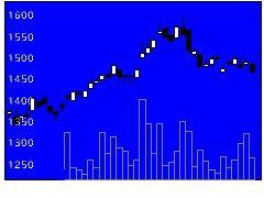 8370紀陽銀の株式チャート