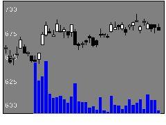 8381山陰合同銀行の株式チャート