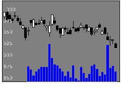 8382中国銀行の株価チャート