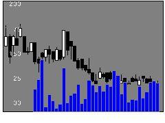 8383鳥取銀の株価チャート