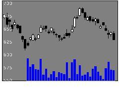 8385伊予銀の株式チャート