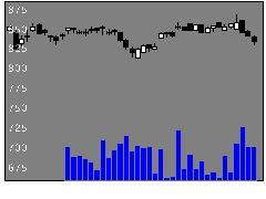 8387四国銀行の株式チャート