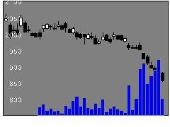 8388阿波銀の株価チャート