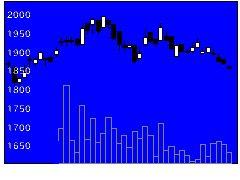 8392大分銀の株式チャート