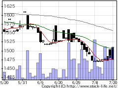 8398筑邦銀の株式チャート