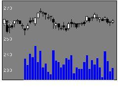 8410セブン銀の株価チャート