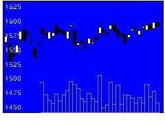 8411みずほFGの株価チャート